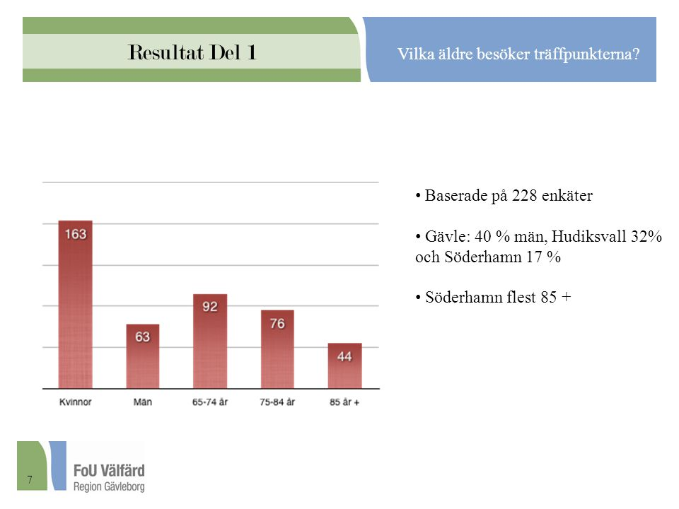 Resultat Del 1 Vilka äldre besöker träffpunkterna? Baserade på 228 enkäter Gävle: 40 % män, Hudiksvall 32% och Söderhamn 17 % Söderhamn flest 85 + 7
