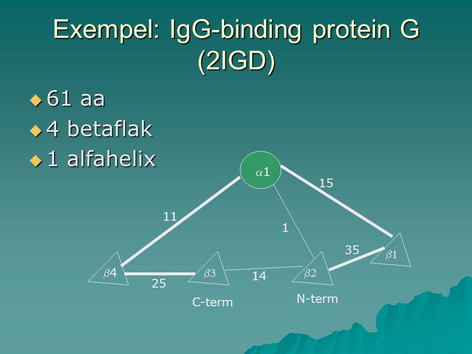 Exempel: IgG-binding protein G (2IGD)  61 aa  4 betaflak  1 alfahelix 11 44   11 15 25 14 1 35 C-term N-term