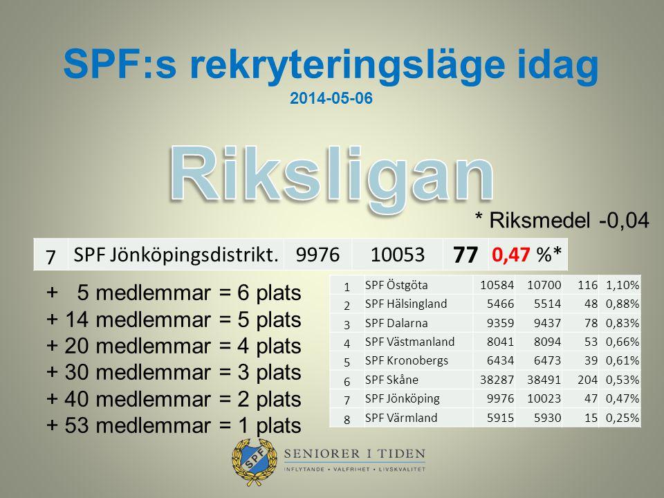 SPF:s rekryteringsläge idag 2014-05-06 7 SPF Jönköpingsdistrikt.997610053 77 0,47 %* * Riksmedel -0,04 + 5 medlemmar = 6 plats + 14 medlemmar = 5 plat