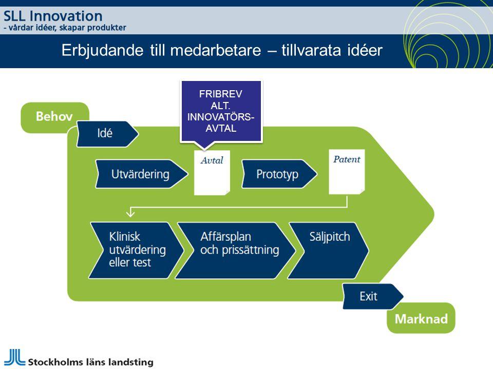 Erbjudande till medarbetare – tillvarata idéer FRIBREV ALT. INNOVATÖRS- AVTAL