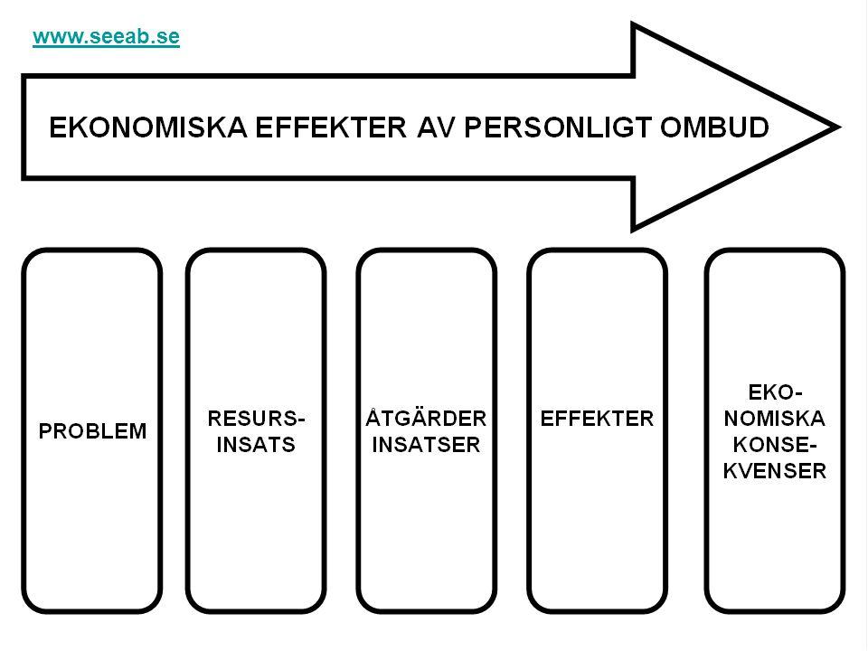 När ombuden motar Olle i grind www.seeab.se