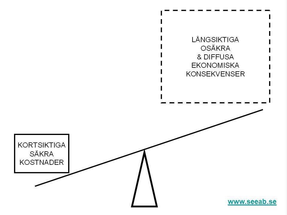 Effekterna av PO på kort sikt Ett kostnadsfall, ca 100.000 kr/år/klient, kvartalet efter PO STIGANDE TREND www.seeab.se