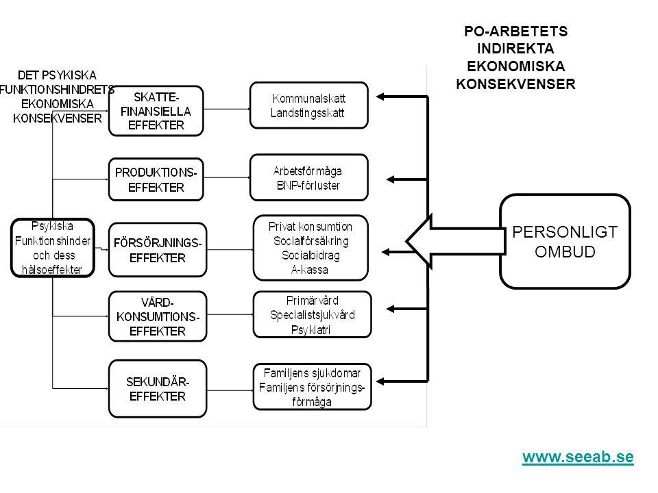 När tycks PO- arbetet skapa särskilt stora effekter Stora insatser Långt från arbetsmarknaden Tydliga diagnoser Ej multiproblematik När samordning ej har skett innan www.seeab.se
