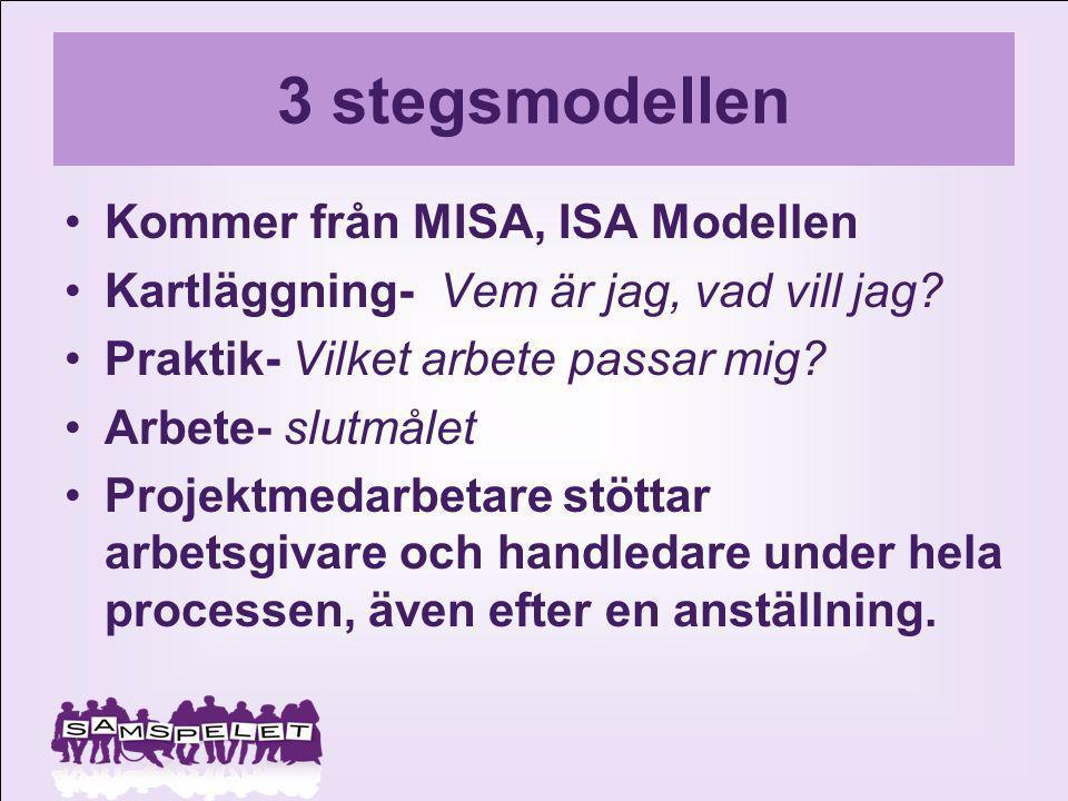 3 stegsmodellen Kommer från MISA, ISA Modellen Kartläggning- Vem är jag, vad vill jag? Praktik- Vilket arbete passar mig? Arbete- slutmålet Projektmed