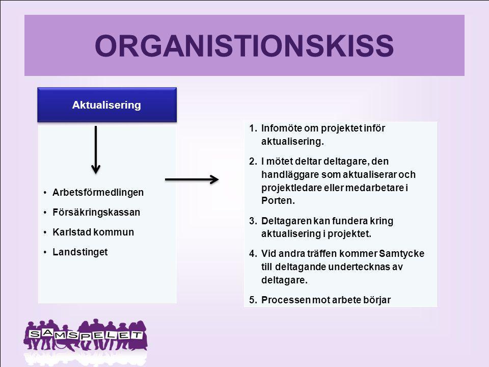 ORGANISTIONSKISS Arbetsförmedlingen Försäkringskassan Karlstad kommun Landstinget 1.Infomöte om projektet inför aktualisering. 2.I mötet deltar deltag