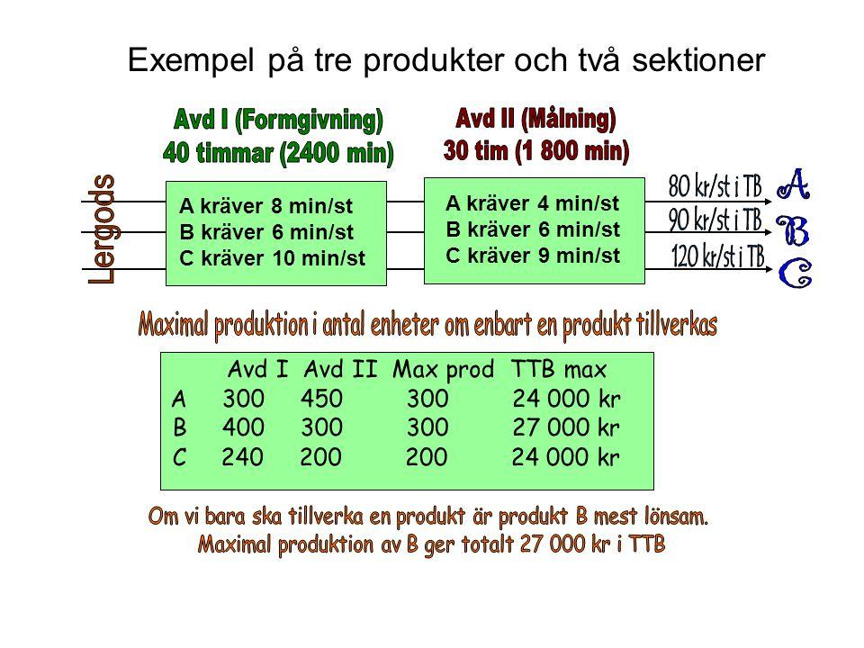 Exempel på tre produkter och två sektioner A kräver 8 min/st B kräver 6 min/st C kräver 10 min/st A kräver 4 min/st B kräver 6 min/st C kräver 9 min/s