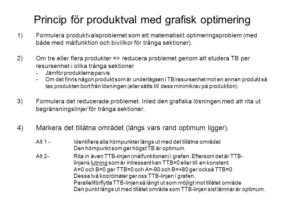 Princip för produktval med grafisk optimering 1)Formulera produktvalsproblemet som ett matematiskt optimeringsproblem (med både med målfunktion och bivillkor för trånga sektioner).