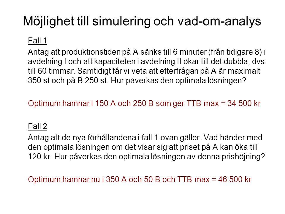 Möjlighet till simulering och vad-om-analys Fall 1 Antag att produktionstiden på A sänks till 6 minuter (från tidigare 8) i avdelning I och att kapaciteten i avdelning II ökar till det dubbla, dvs till 60 timmar.