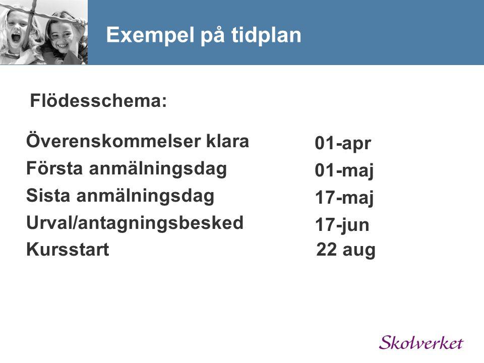 Exempel på tidplan Överenskommelser klara Första anmälningsdag Sista anmälningsdag Urval/antagningsbesked Kursstart22 aug 01-apr 01-maj 17-maj 17-jun