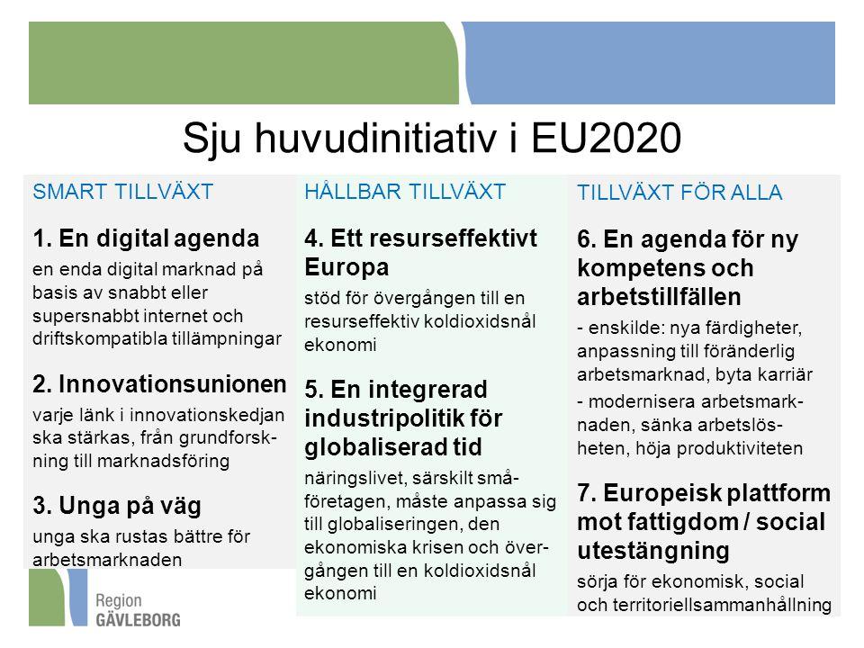 Sju huvudinitiativ i EU2020 SMART TILLVÄXT 1.