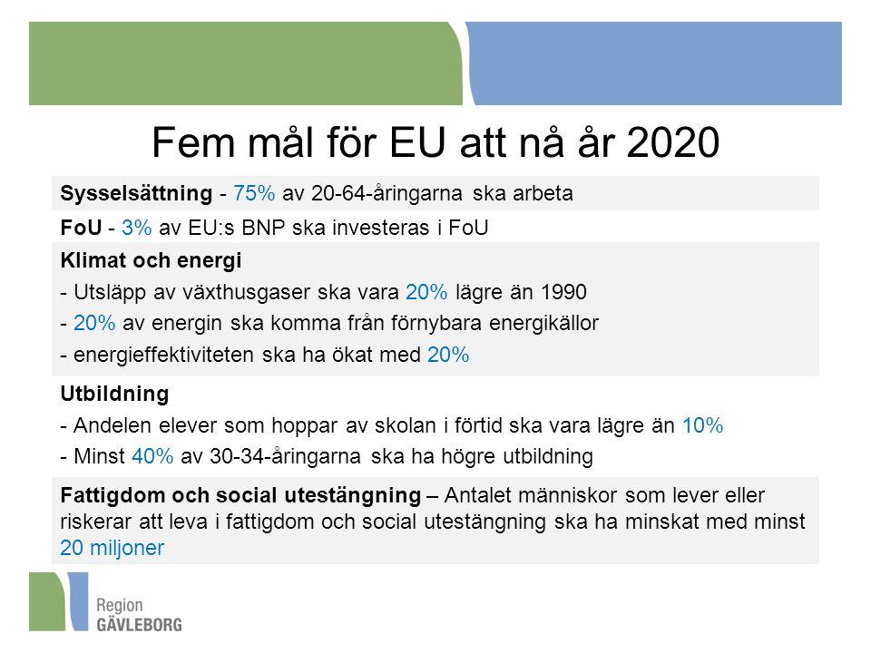 Fem mål för EU att nå år 2020 Sysselsättning - 75% av 20-64-åringarna ska arbeta FoU - 3% av EU:s BNP ska investeras i FoU Klimat och energi - Utsläpp av växthusgaser ska vara 20% lägre än 1990 - 20% av energin ska komma från förnybara energikällor - energieffektiviteten ska ha ökat med 20% Utbildning - Andelen elever som hoppar av skolan i förtid ska vara lägre än 10% - Minst 40% av 30-34-åringarna ska ha högre utbildning Fattigdom och social utestängning – Antalet människor som lever eller riskerar att leva i fattigdom och social utestängning ska ha minskat med minst 20 miljoner