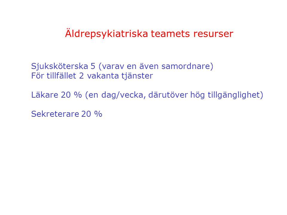 Äldrepsykiatriska teamets resurser Sjuksköterska 5 (varav en även samordnare) För tillfället 2 vakanta tjänster Läkare 20 % (en dag/vecka, därutöver h