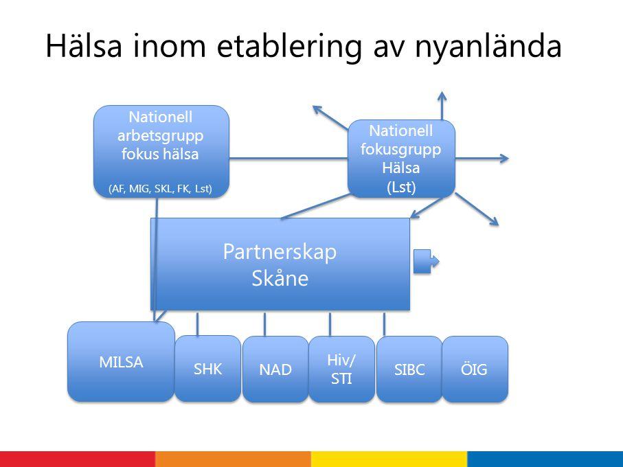 Hälsa inom etablering av nyanlända Partnerskap Skåne Partnerskap Skåne MILSA NAD SHK Hiv/ STI Hiv/ STI SIBC ÖIG Nationell arbetsgrupp fokus hälsa (AF,