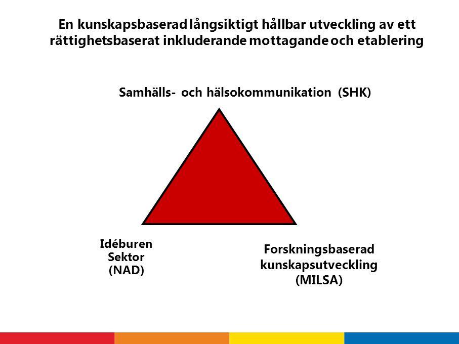 Idéburen Sektor (NAD) Samhälls- och hälsokommunikation (SHK) Forskningsbaserad kunskapsutveckling (MILSA) En kunskapsbaserad långsiktigt hållbar utvec