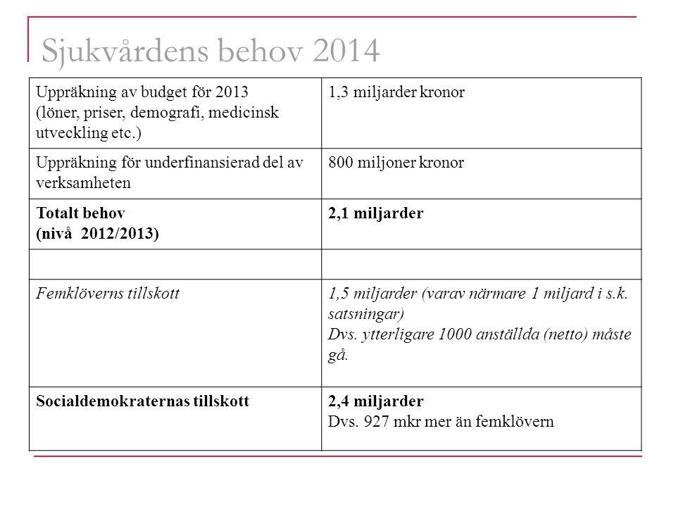 Sjukvårdens behov 2014 Uppräkning av budget för 2013 (löner, priser, demografi, medicinsk utveckling etc.) 1,3 miljarder kronor Uppräkning för underfinansierad del av verksamheten 800 miljoner kronor Totalt behov (nivå 2012/2013) 2,1 miljarder Femklöverns tillskott1,5 miljarder (varav närmare 1 miljard i s.k.