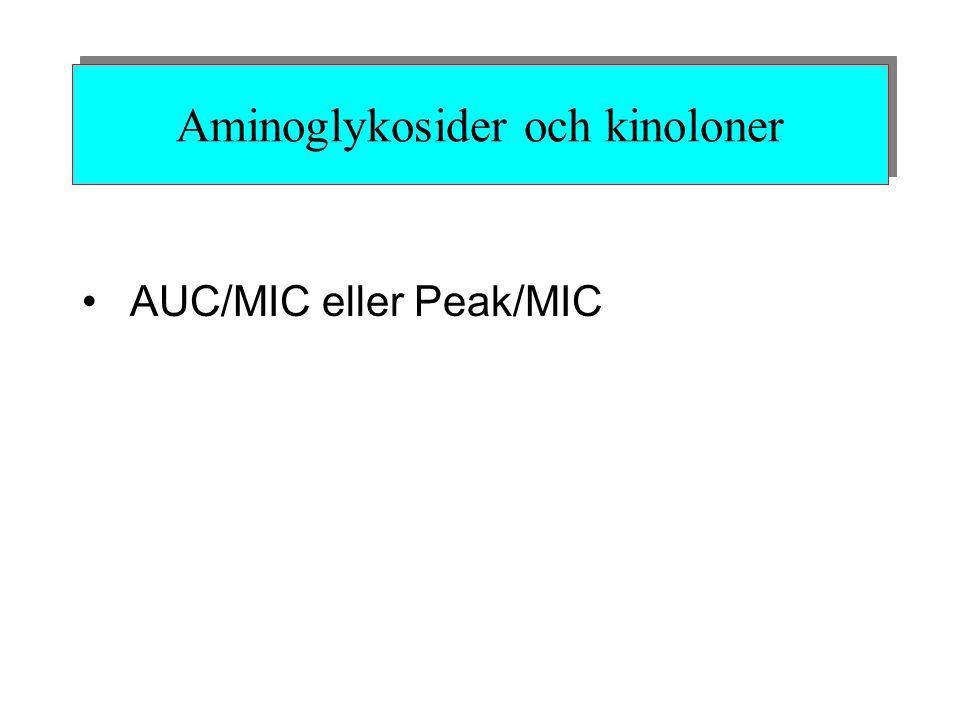 Aminoglykosider och kinoloner AUC/MIC eller Peak/MIC