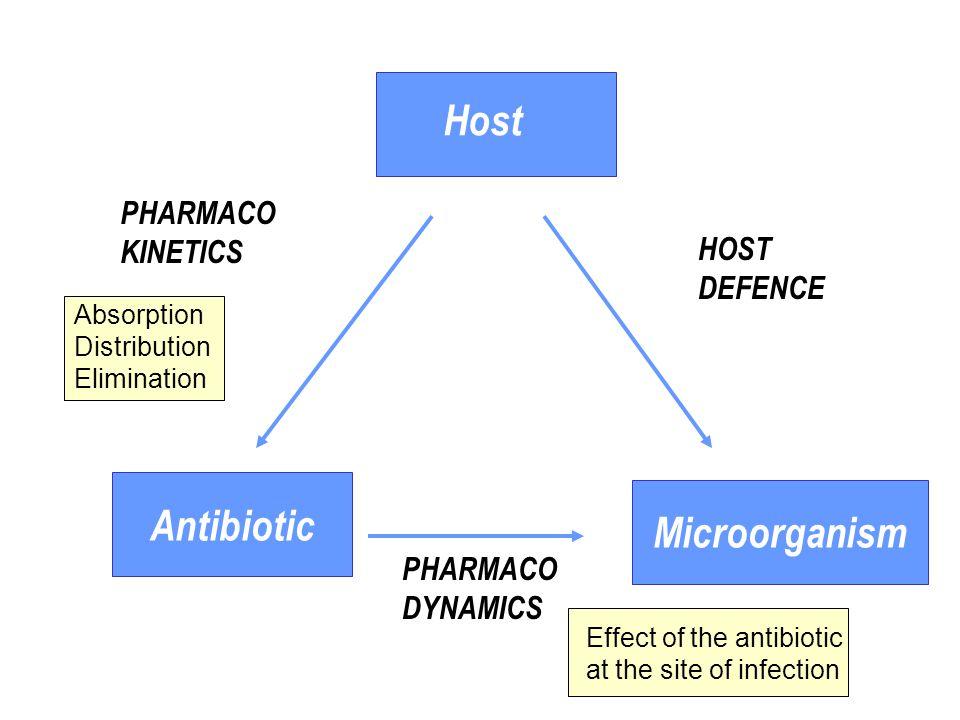 Makrolider är i huvudsak bakteriostatiska.Koncentrations beroende avdödning vs.