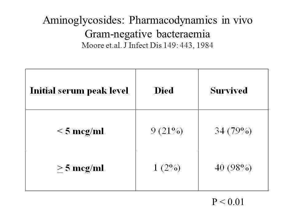 Aminoglycosides: Pharmacodynamics in vivo Gram-negative bacteraemia Moore et.al. J Infect Dis 149: 443, 1984 P < 0.01