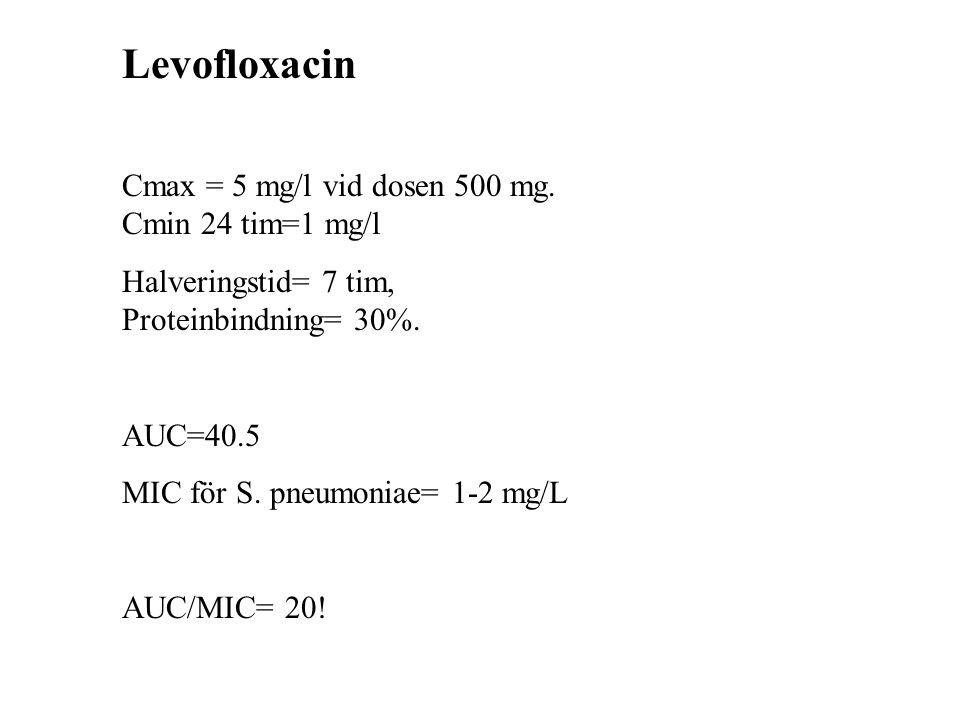 Levofloxacin Cmax = 5 mg/l vid dosen 500 mg. Cmin 24 tim=1 mg/l Halveringstid= 7 tim, Proteinbindning= 30%. AUC=40.5 MIC för S. pneumoniae= 1-2 mg/L A