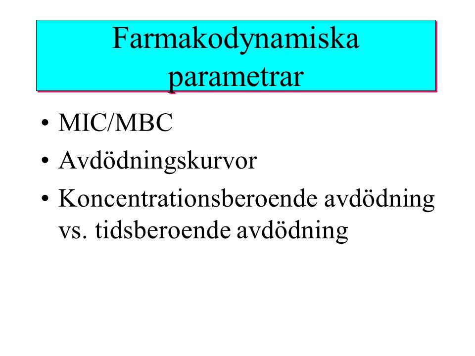 Pharmacodynamic parameters Postantibiotisk effekt (PAE) –In vitro –In vivo Postantibiotisk sub-MIC effekt (PA SME) –In vitro –In vivo Farmakodynamiska parametrar
