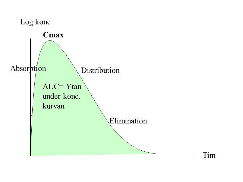 Log konc Tim Cmax AUC= Ytan under konc. kurvan Distribution Elimination Absorption