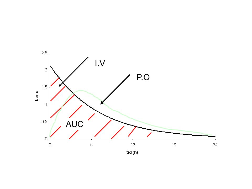 Misförstånd 1 Höga vävnads- koncentrationer är lika med bättre antibakteriell effekt