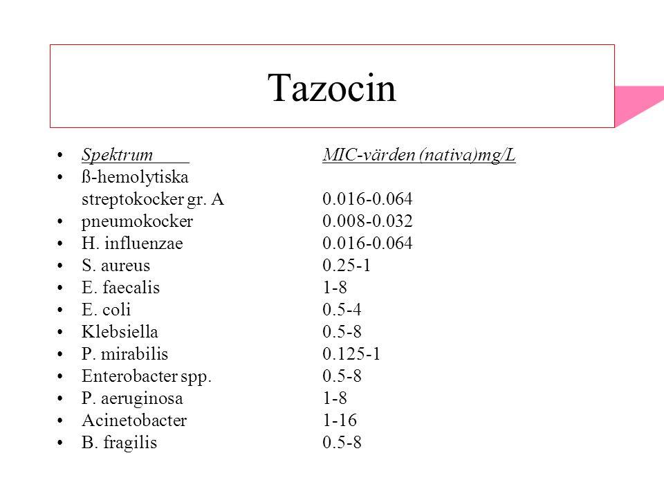 Tazocin SpektrumMIC-värden (nativa)mg/L ß-hemolytiska streptokocker gr. A0.016-0.064 pneumokocker0.008-0.032 H. influenzae0.016-0.064 S. aureus0.25-1
