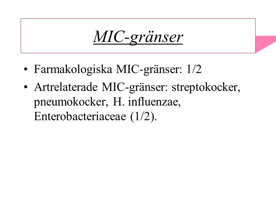 MIC-gränser Farmakologiska MIC-gränser: 1/2 Artrelaterade MIC-gränser: streptokocker, pneumokocker, H. influenzae, Enterobacteriaceae (1/2).