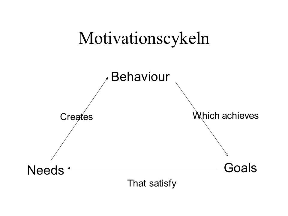 Motivationscykeln Behaviour Needs Goals Creates Which achieves That satisfy