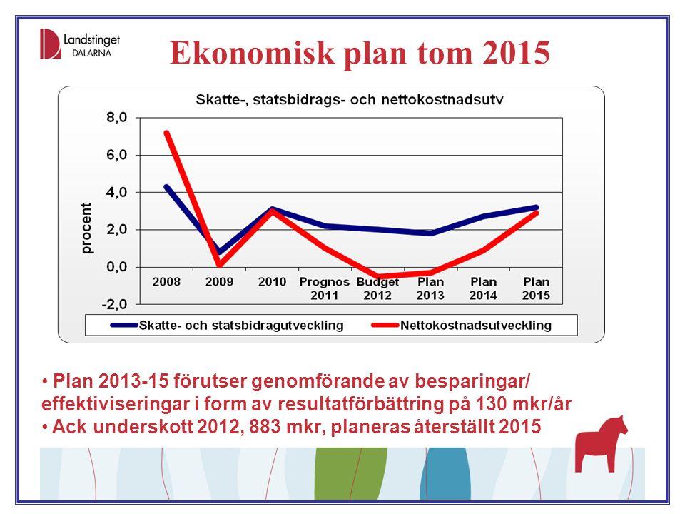 Ekonomisk plan tom 2015 Plan 2013-15 förutser genomförande av besparingar/ effektiviseringar i form av resultatförbättring på 130 mkr/år Ack underskot