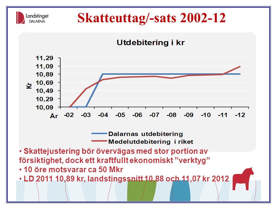 """Skatteuttag/-sats 2002-12 Skattejustering bör övervägas med stor portion av försiktighet, dock ett kraftfullt ekonomiskt """"verktyg"""" 10 öre motsvarar ca"""