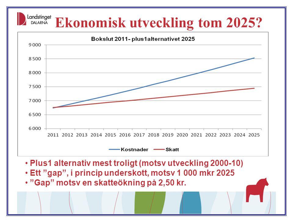 """Ekonomisk utveckling tom 2025? Plus1 alternativ mest troligt (motsv utveckling 2000-10) Ett """"gap"""", i princip underskott, motsv 1 000 mkr 2025 """"Gap"""" mo"""