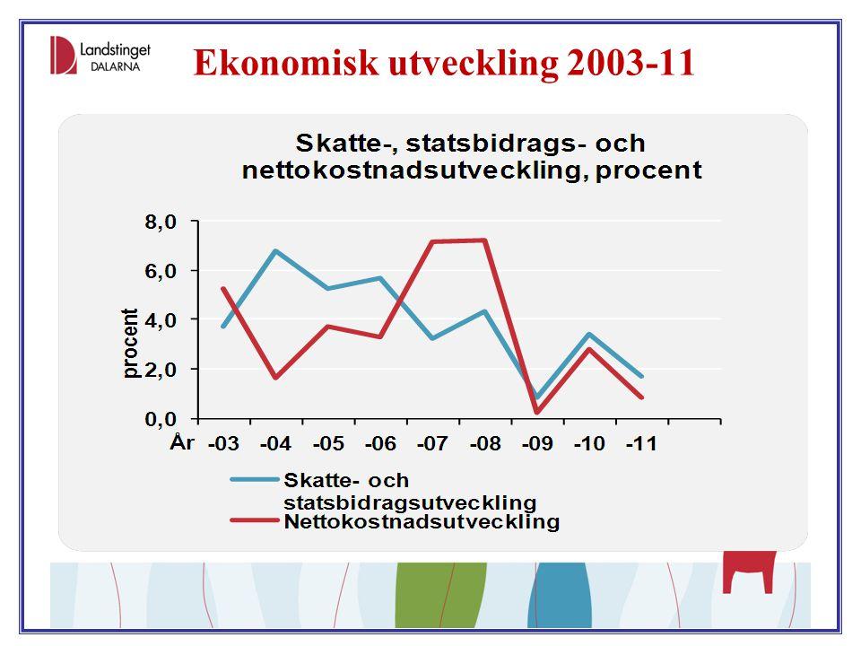 Ekonomisk utveckling 2003-11