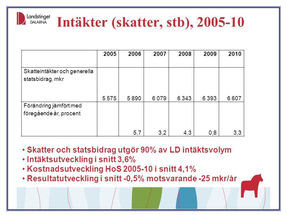 Intäkter (skatter, stb), 2005-10 Skatter och statsbidrag utgör 90% av LD intäktsvolym Intäktsutveckling i snitt 3,6% Kostnadsutveckling HoS 2005-10 i