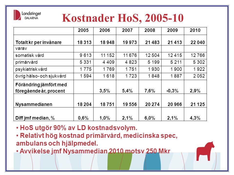 Kostnader HoS, 2005-10 HoS utgör 90% av LD kostnadsvolym. Relativt hög kostnad primärvård, medicinska spec, ambulans och hjälpmedel. Avvikelse jmf Nys