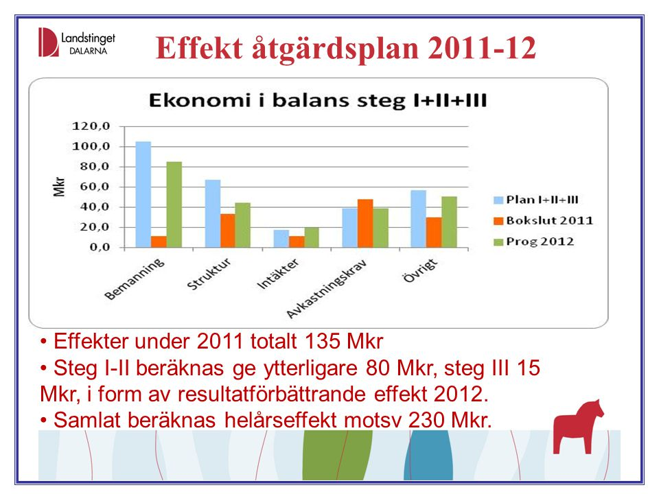 Effekt åtgärdsplan 2011-12 Effekter under 2011 totalt 135 Mkr Steg I-II beräknas ge ytterligare 80 Mkr, steg III 15 Mkr, i form av resultatförbättrand