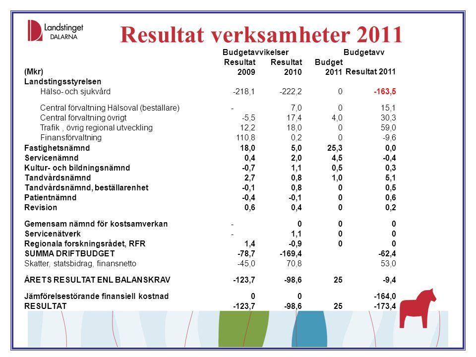 Resultat verksamheter 2011 BudgetavvikelserBudgetavv (Mkr) Resultat 2009 Resultat 2010 Budget 2011Resultat 2011 Landstingsstyrelsen Hälso- och sjukvår