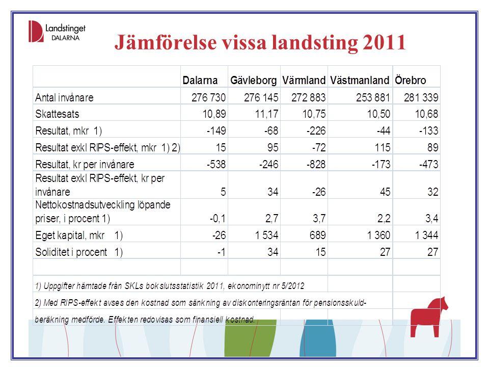 Jämförelse vissa landsting 2011