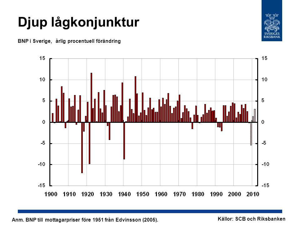 Djup lågkonjunktur BNP i Sverige, årlig procentuell förändring Anm. BNP till mottagarpriser före 1951 från Edvinsson (2005). Källor: SCB och Riksbanke