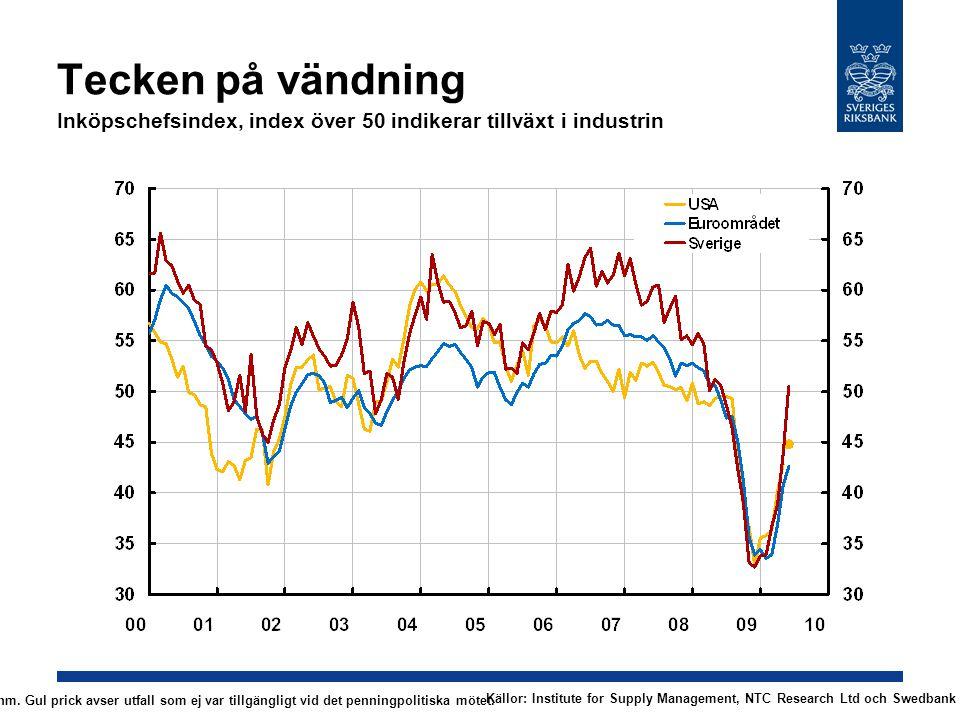 Tecken på vändning Inköpschefsindex, index över 50 indikerar tillväxt i industrin Källor: Institute for Supply Management, NTC Research Ltd och Swedba