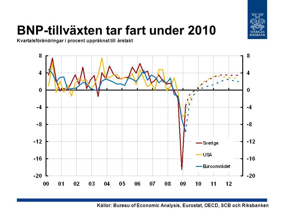BNP-tillväxten tar fart under 2010 Kvartalsförändringar i procent uppräknat till årstakt Källor: Bureau of Economic Analysis, Eurostat, OECD, SCB och
