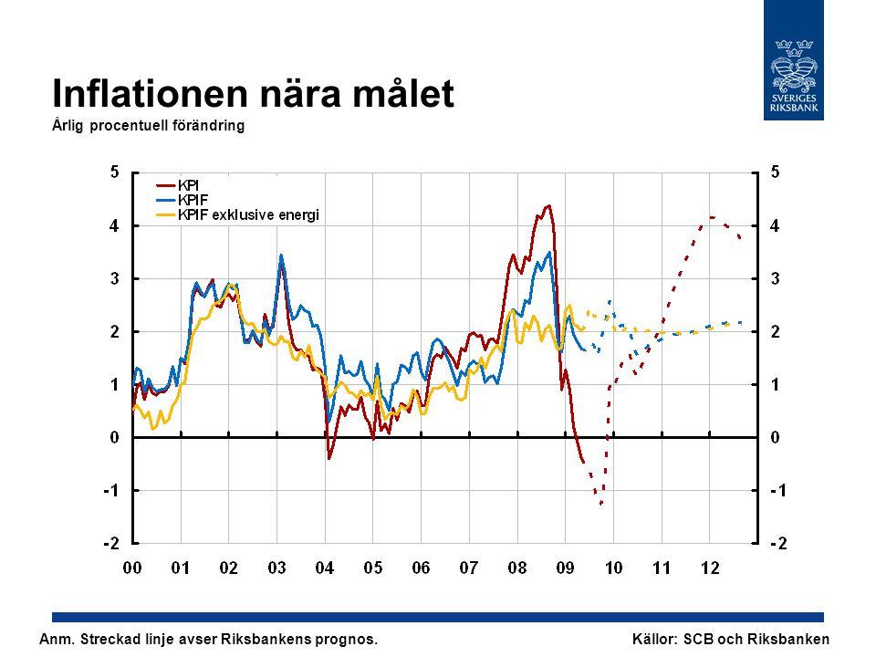 Inflationen nära målet Årlig procentuell förändring Anm. Streckad linje avser Riksbankens prognos. Källor: SCB och Riksbanken