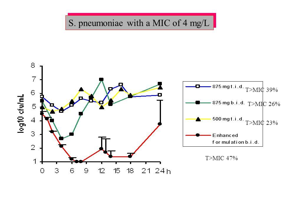 S. pneumoniae with a MIC of 4 mg/L T>MIC 39% T>MIC 26% T>MIC 23% T>MIC 47%