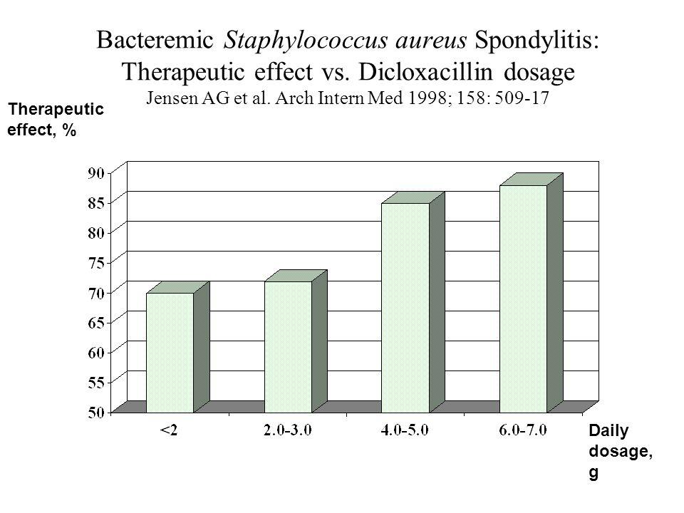 Bacteremic Staphylococcus aureus Spondylitis: Therapeutic effect vs. Dicloxacillin dosage Jensen AG et al. Arch Intern Med 1998; 158: 509-17 Daily dos