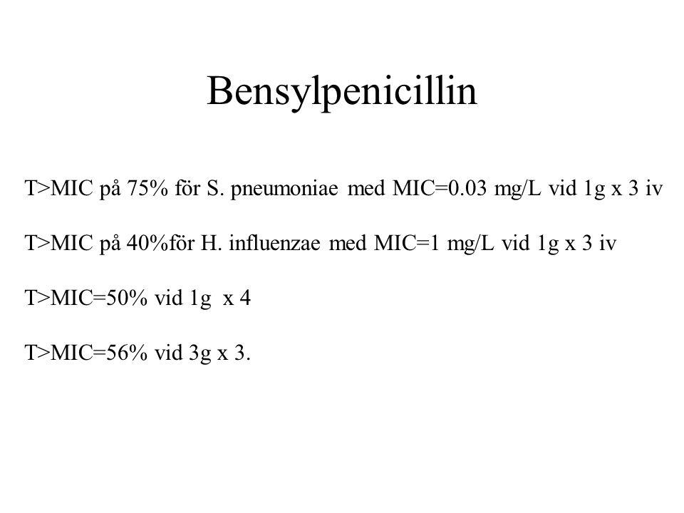 Bensylpenicillin T>MIC på 75% för S. pneumoniae med MIC=0.03 mg/L vid 1g x 3 iv T>MIC på 40%för H. influenzae med MIC=1 mg/L vid 1g x 3 iv T>MIC=50% v