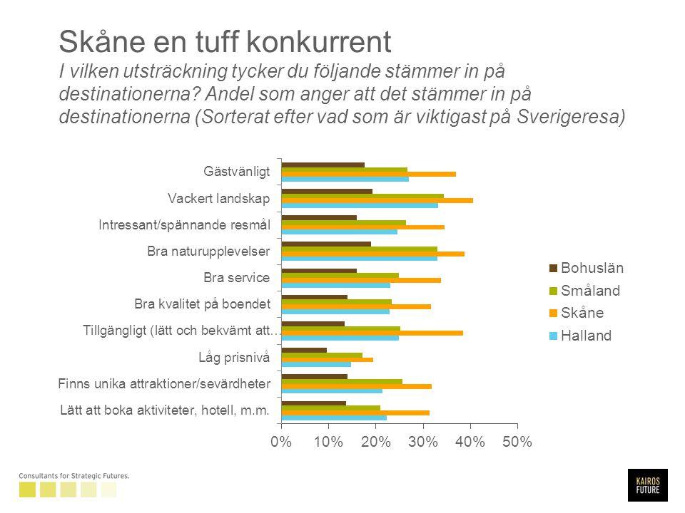 Skåne en tuff konkurrent I vilken utsträckning tycker du följande stämmer in på destinationerna.