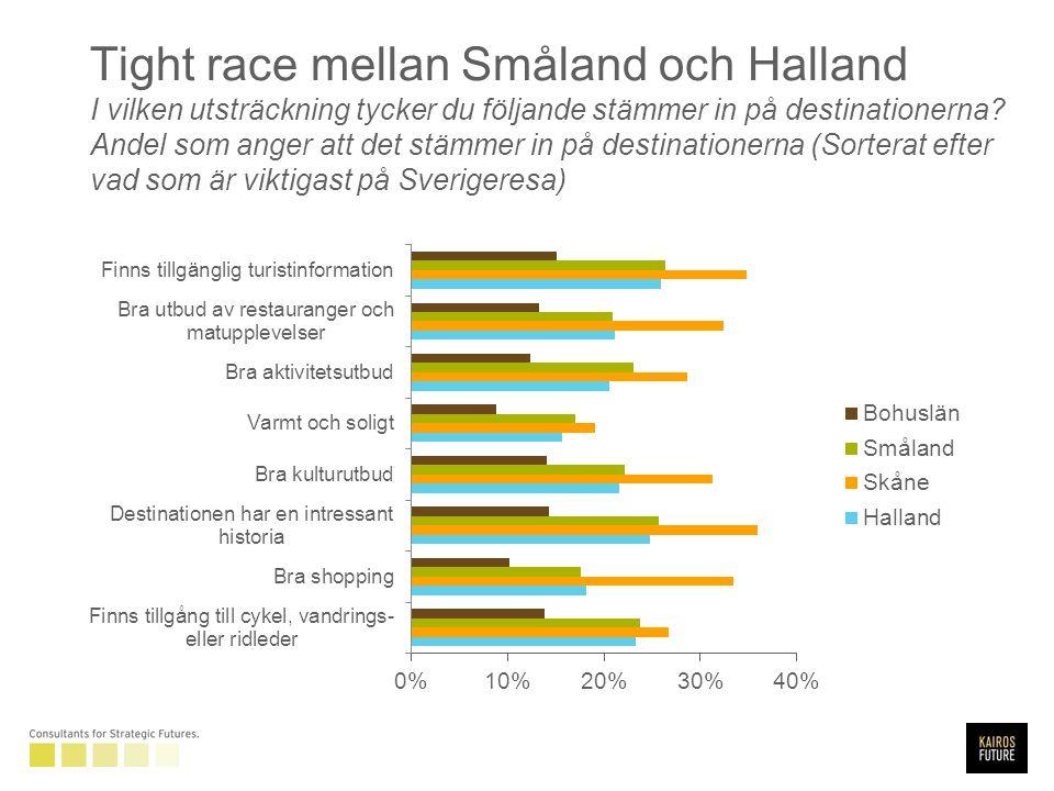 Tight race mellan Småland och Halland I vilken utsträckning tycker du följande stämmer in på destinationerna.
