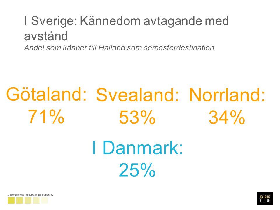 I Sverige: Kännedom avtagande med avstånd Andel som känner till Halland som semesterdestination Götaland: 71% Svealand: 53% Norrland: 34% I Danmark: 25%