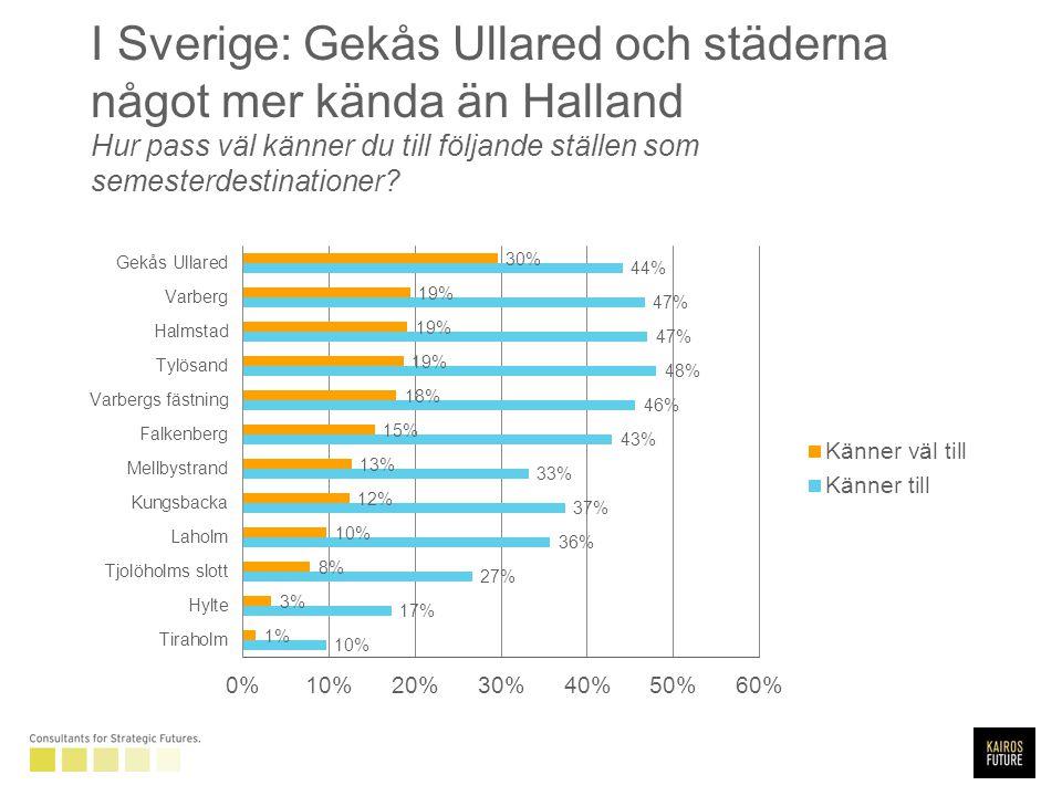 I Sverige: Gekås Ullared och städerna något mer kända än Halland Hur pass väl känner du till följande ställen som semesterdestinationer