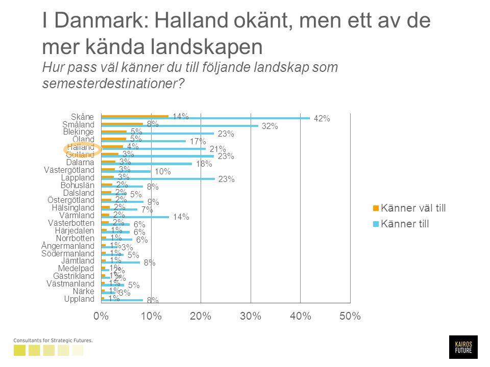 I Danmark: Halland okänt, men ett av de mer kända landskapen Hur pass väl känner du till följande landskap som semesterdestinationer